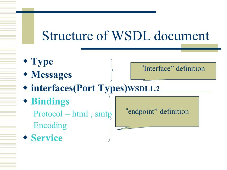 Structure of WSDL document  Type  Messages  interfaces(Port Types) WSDL1.