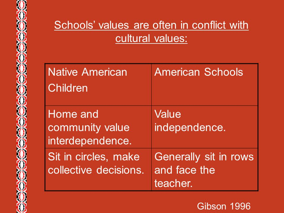 Schools' values are often in conflict with cultural values: Native American Children American Schools Home and community value interdependence. Value
