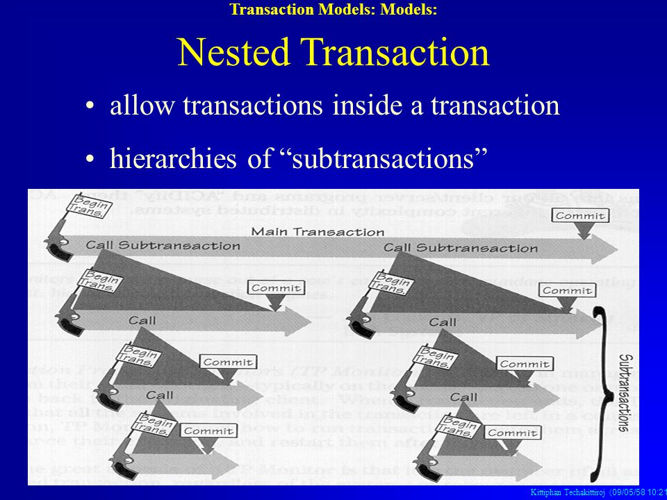 "Kittiphan Techakittiroj (09/05/58 10:21 น. 09/05/58 10:21 น. 09/05/58 10:21 น.) allow transactions inside a transaction hierarchies of ""subtransaction"