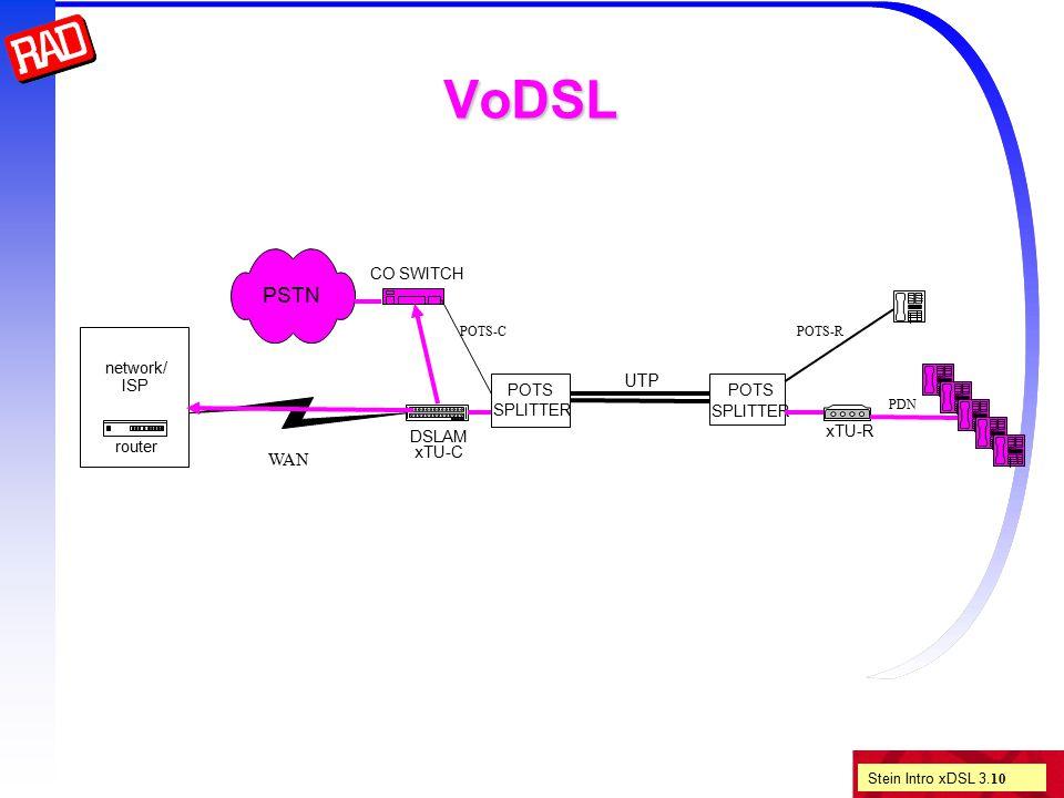 Stein Intro xDSL 3. 10 VoDSL POTS SPLITTER UTP CO SWITCH DSLAM xTU-C network/ ISP router xTU-R POTS SPLITTER PSTN PDN POTS-RPOTS-C WAN