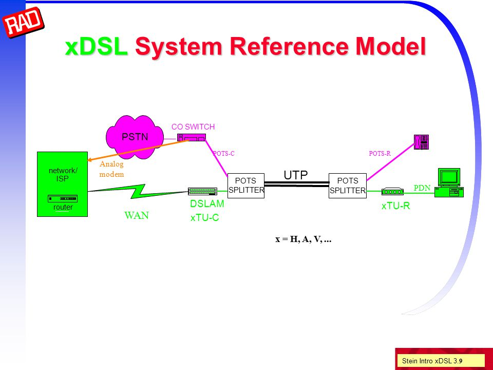 Stein Intro xDSL 3. 9 xDSL System Reference Model POTS SPLITTER UTP CO SWITCH DSLAM xTU-C network/ ISP router xTU-R POTS SPLITTER PSTN PDN POTS-RPOTS-
