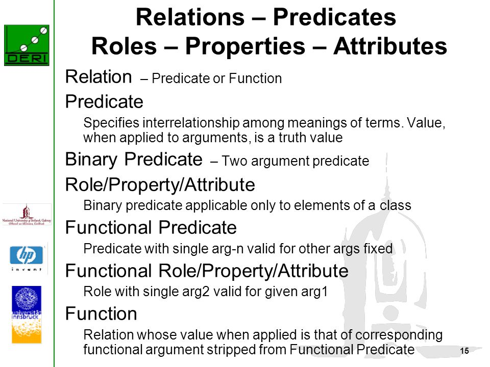 15 Relations – Predicates Roles – Properties – Attributes Relation – Predicate or Function Predicate Specifies interrelationship among meanings of terms.