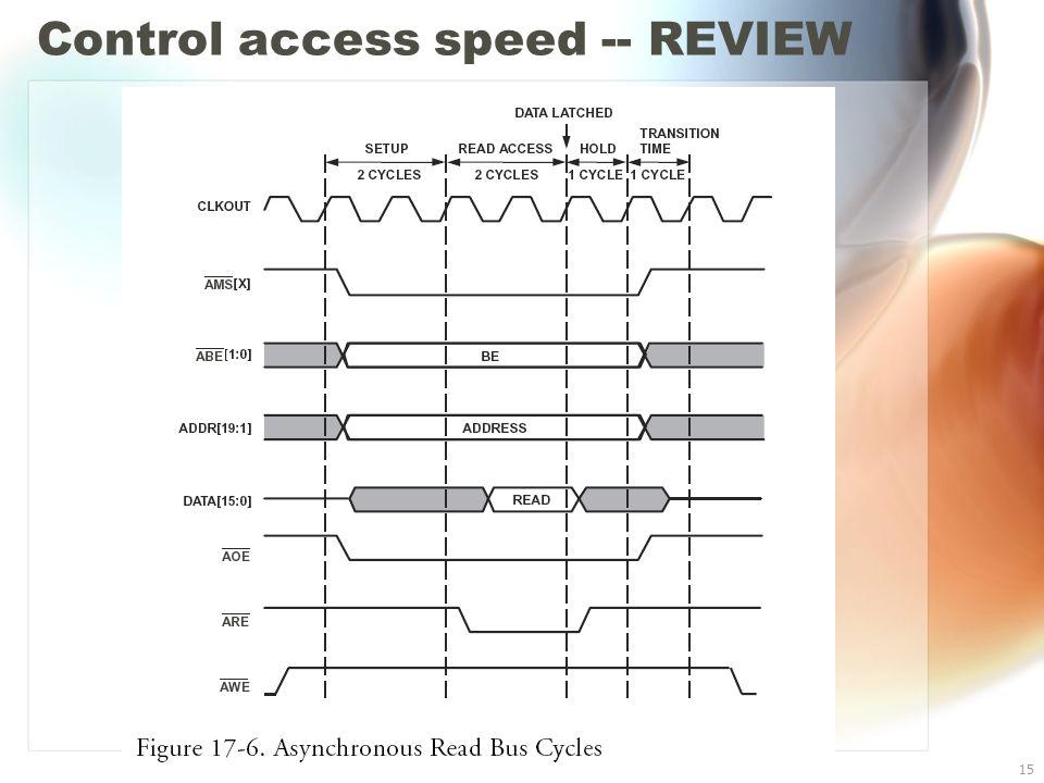 Blackfin BF533 I/O15 Control access speed -- REVIEW