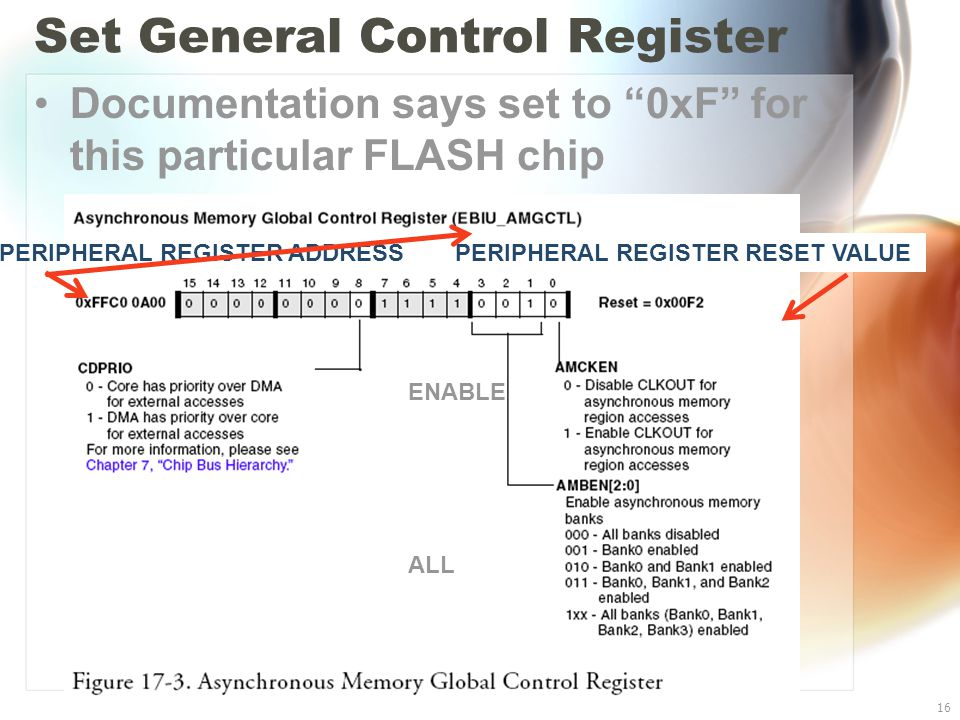 Blackfin BF533 I/O16 Set General Control Register Documentation says set to 0xF for this particular FLASH chip ENABLE ALL PERIPHERAL REGISTER ADDRESS PERIPHERAL REGISTER RESET VALUE