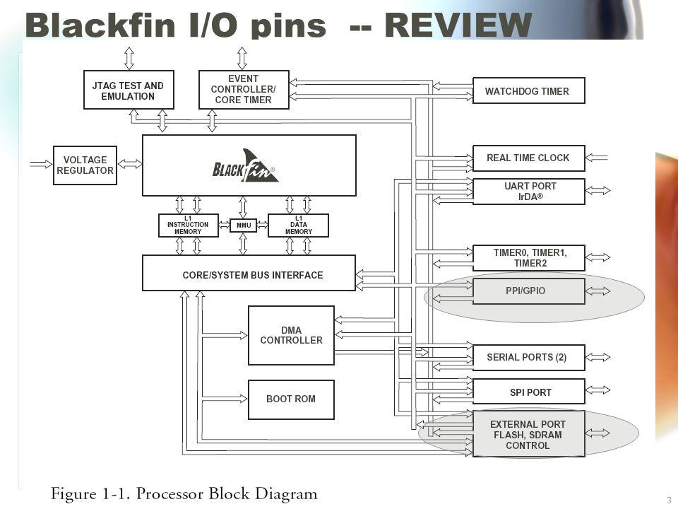 Blackfin BF533 I/O3 Blackfin I/O pins -- REVIEW