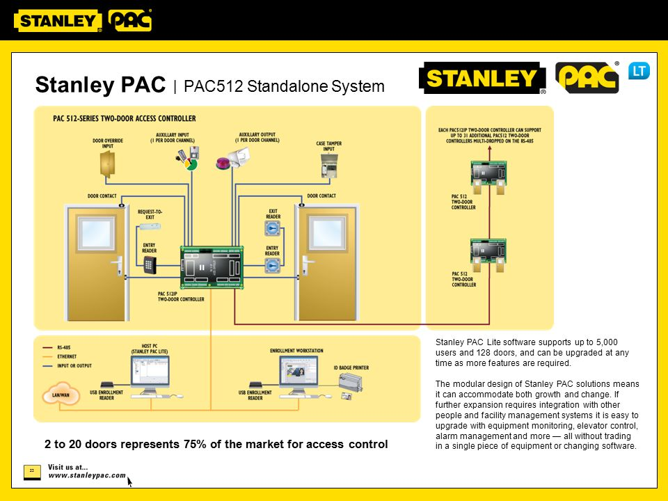 23 Stanley PAC | PAC512 Standalone System 2 to 20 doors represents 75% of the market for access control Stanley PAC Lite software supports up to 5,000