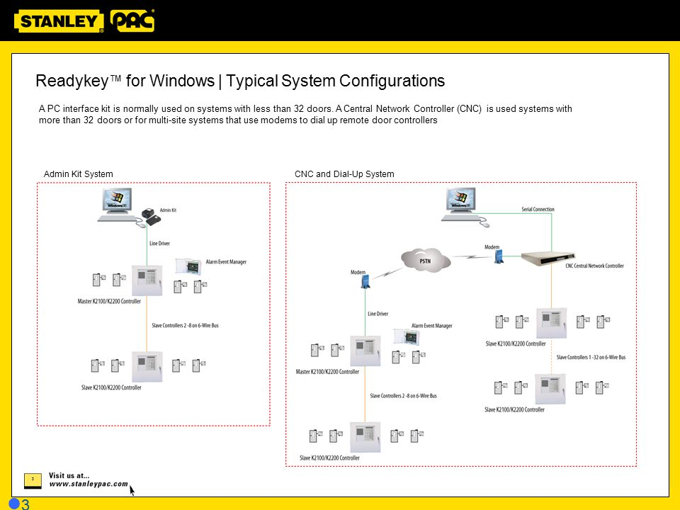 14 1414 A typical Stanley PAC solution uses the new 500 series hardware and usually contains the following: Stanley PAC Administration Software Access and Alarm Server (PAC500) Two Door Access Controller (PAC512) Input Controller (PAC520) Output Controller (PAC530) USB Enrollment Reader Readykey™ (PAC), KeyPAC, Oneprox™ or Wiegand Readers DIN-Rail Power Supply Units (PSU) DIN-Rail Cabinets Stanley PAC | Typical System Components