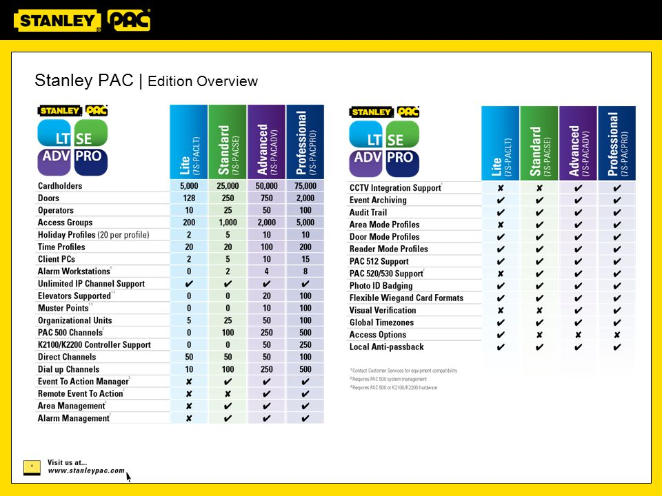 5 Stanley PAC | Database Conversion The Stanley PAC migration solution minimizes the cost, risk, and process downtime of a full system replacement, moving from Readykey for Windows or PAC Vision to Stanley PAC No Rewiring, No Re-Enrollment of Cardholders, No Lengthy Downtime, No Risk.