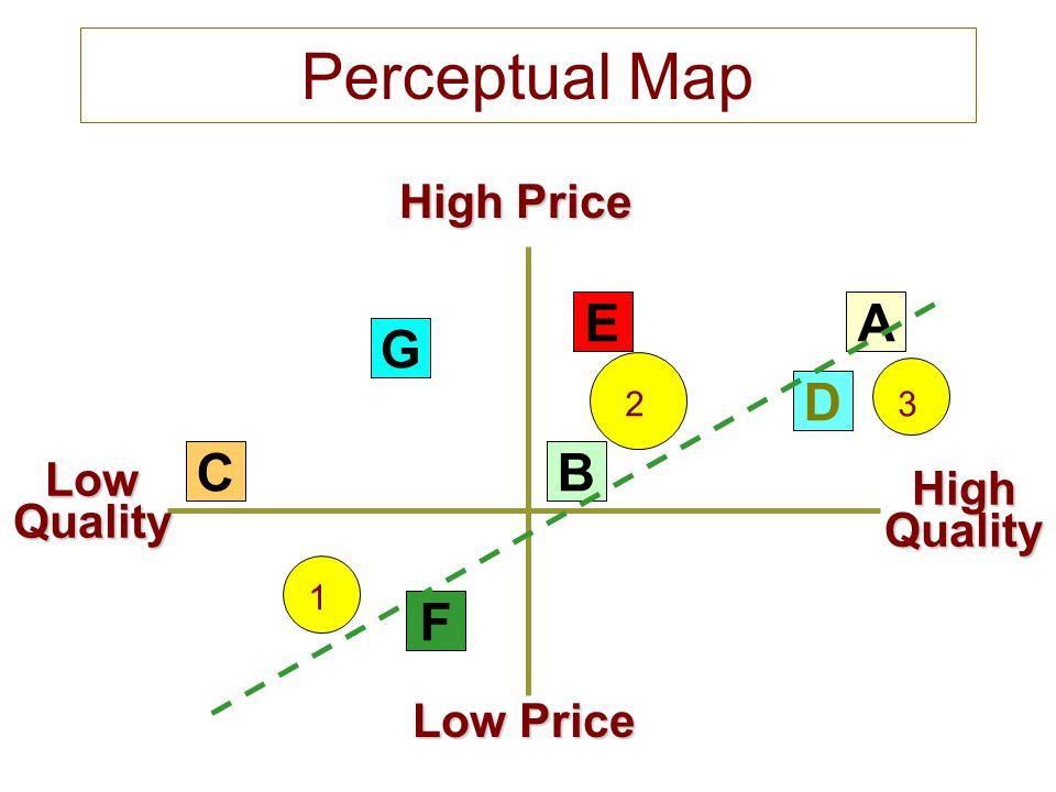 Perceptual Map LowQuality Low Price High Price HighQuality G C F E B D A 1 23