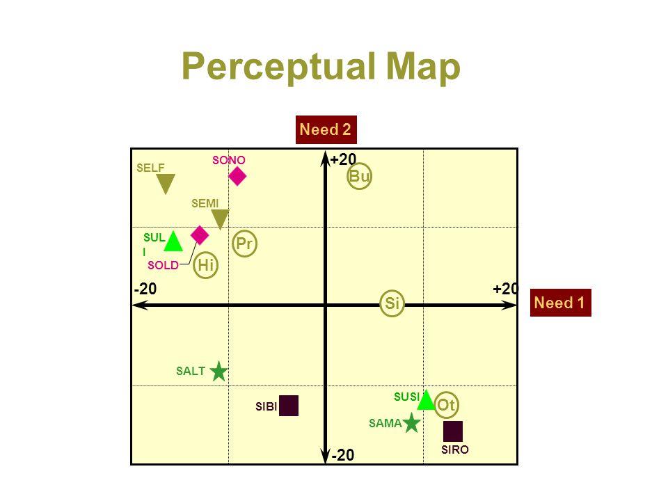 Perceptual Map Need 2 Need 1 +20 -20 SELF Pr Hi Bu Si Ot SEMI SONO SOLD SUL I SAMA SUSI SALT SIBI SIRO