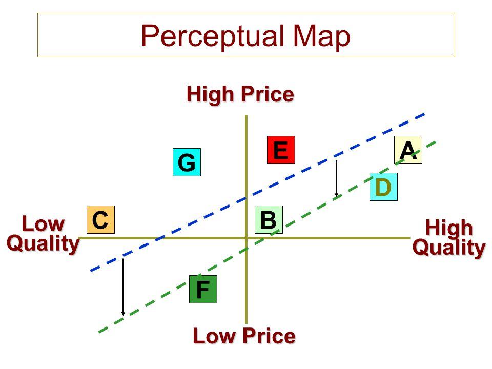 Perceptual Map LowQuality Low Price High Price HighQuality G C F E B D A