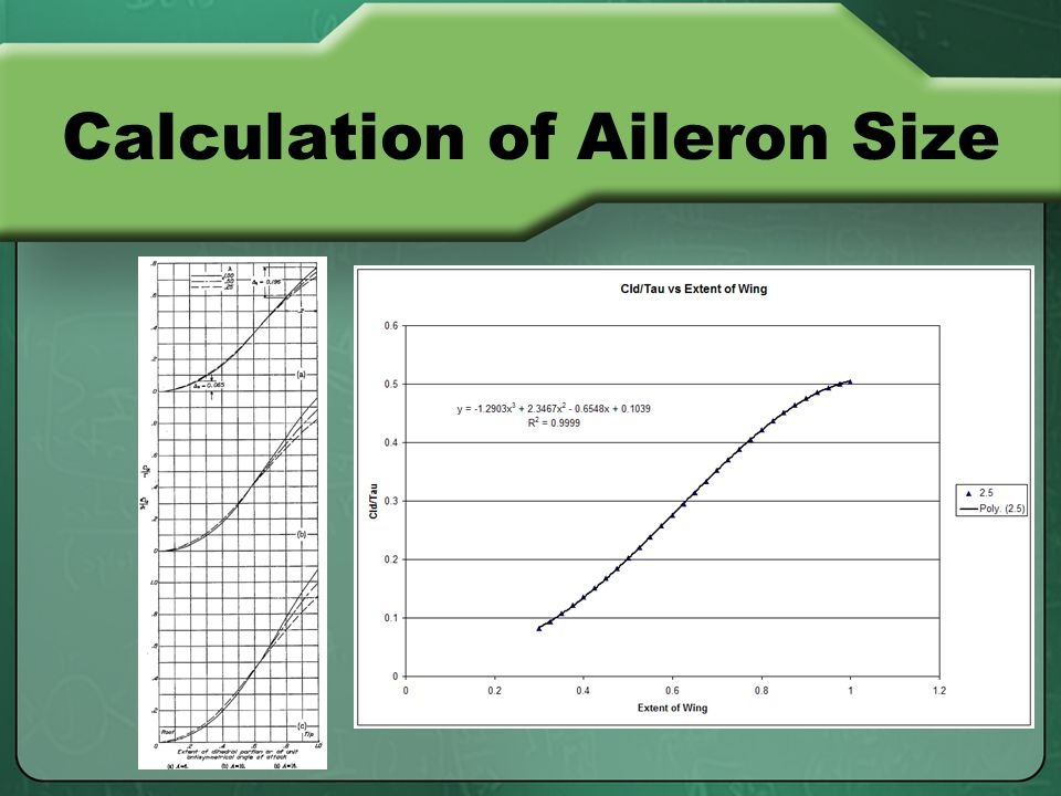 Calculation of Aileron Size