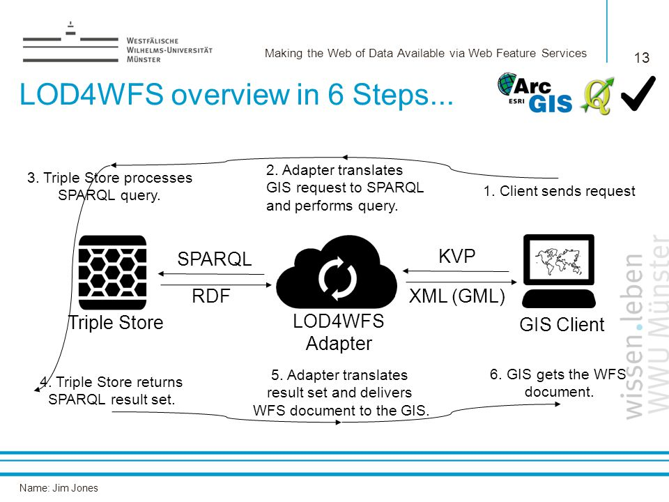 Name: Jim Jones 13 LOD4WFS overview in 6 Steps...