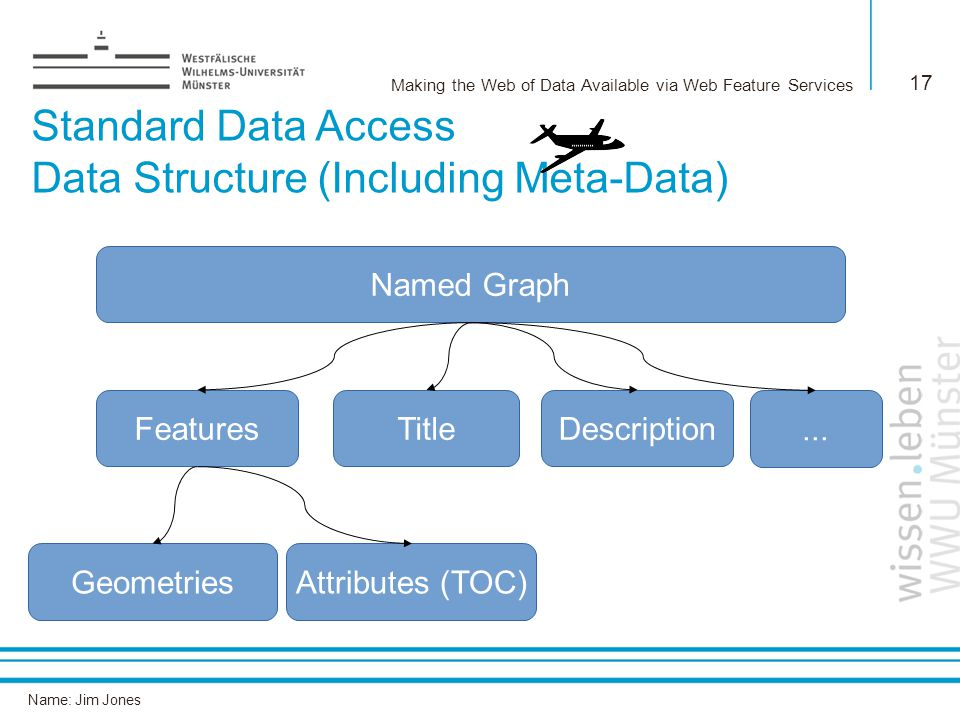 Name: Jim Jones Making the Web of Data Available via Web Feature Services 17 Standard Data Access Data Structure (Including Meta-Data) Named Graph TitleDescriptionFeatures GeometriesAttributes (TOC)...