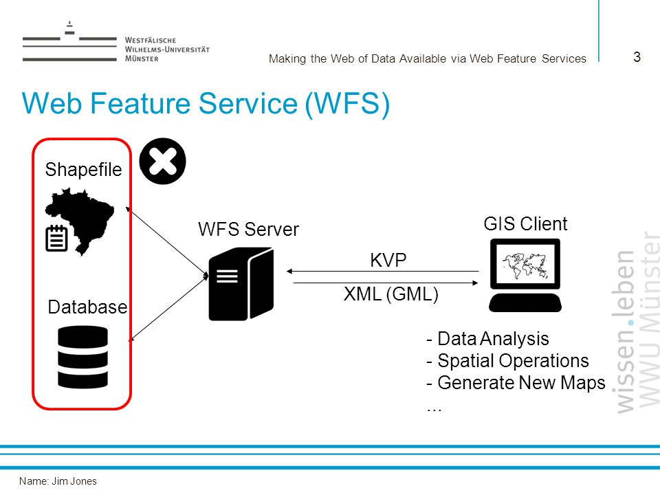 Name: Jim Jones Making the Web of Data Available via Web Feature Services 3 WFS Server Shapefile Database GIS Client Web Feature Service (WFS) KVP - Data Analysis - Spatial Operations - Generate New Maps...