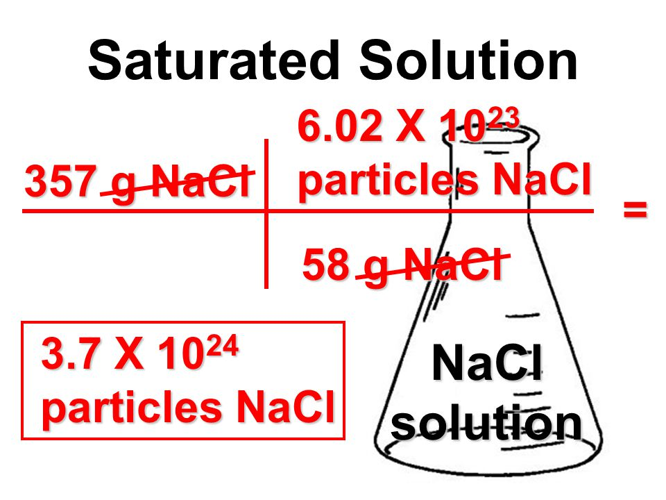 357 g NaCl Saturated Solution NaClsolution 58 g NaCl 3.7 X 10 24 particles NaCl = 6.02 X 10 23 particles NaCl