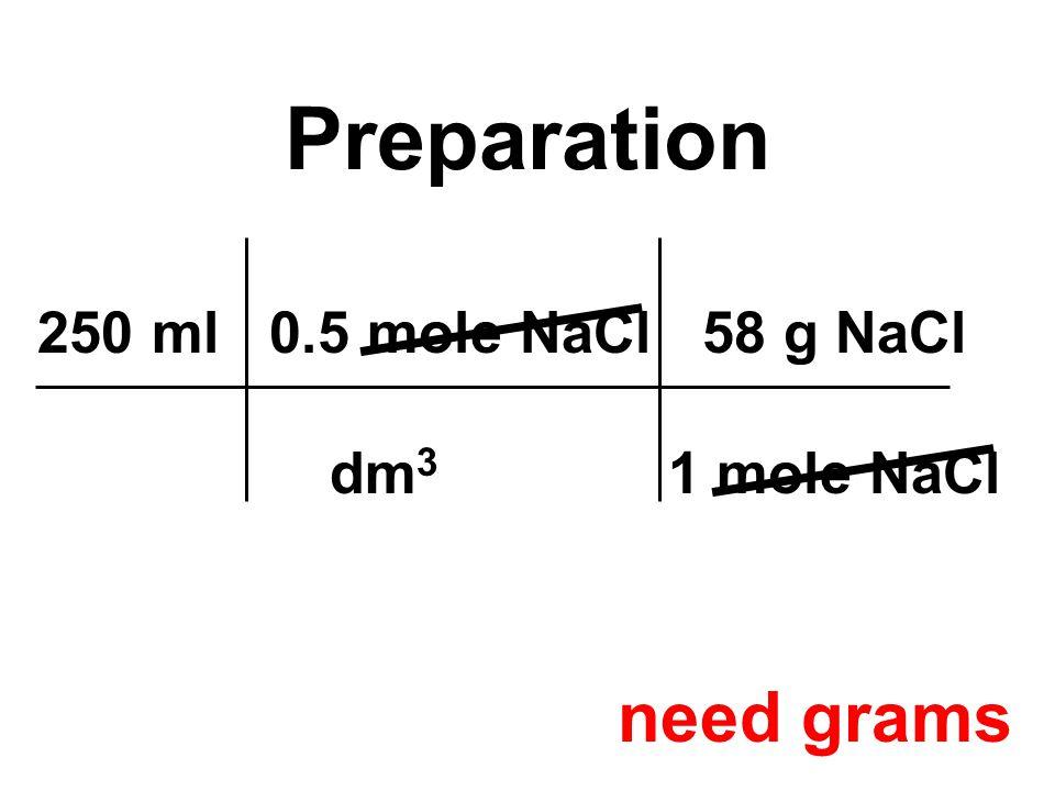250 ml 0.5 mole NaCl 58 g NaCl dm 3 1 mole NaCl Preparation need grams
