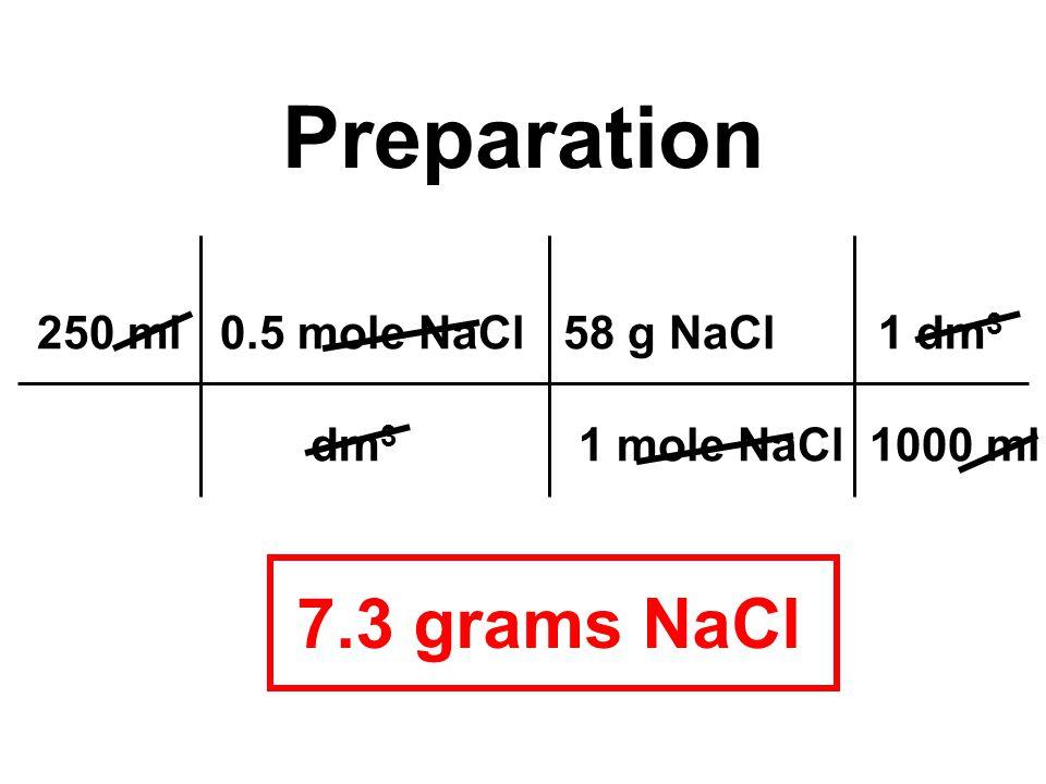 250 ml 0.5 mole NaCl 58 g NaCl 1 dm 3 dm 3 1 mole NaCl 1000 ml Preparation 7.3 grams NaCl