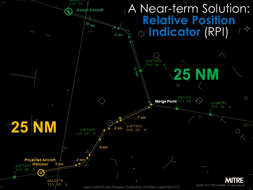 Actual Aircraft 10 nm 2 nm 13 nm Merge Point 25 NM 2 nm 8 nm 6 nm 7 nm Projected Aircraft Indicator 25 NM A Near-term Solution: Relative Position Indicator (RPI) © 2009 The MITRE Corporation.