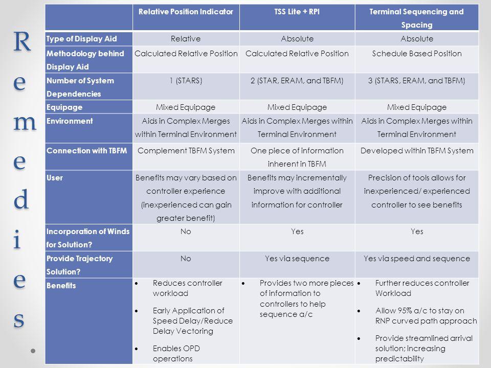 RemediesRemediesRemediesRemedies 16 Relative Position IndicatorTSS Lite + RPI Terminal Sequencing and Spacing Type of Display Aid RelativeAbsolute Met