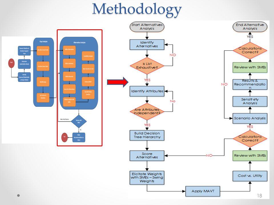 Methodology 18