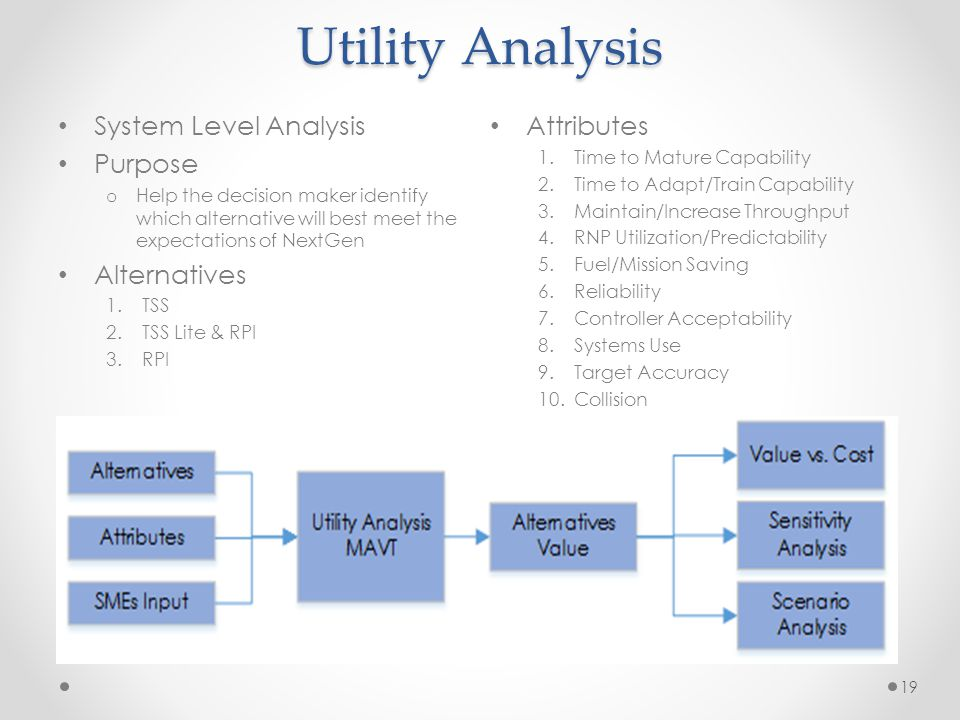 Utility Analysis System Level Analysis Purpose o Help the decision maker identify which alternative will best meet the expectations of NextGen Alternatives 1.TSS 2.TSS Lite & RPI 3.RPI 19 Attributes 1.Time to Mature Capability 2.Time to Adapt/Train Capability 3.Maintain/Increase Throughput 4.RNP Utilization/Predictability 5.Fuel/Mission Saving 6.Reliability 7.Controller Acceptability 8.Systems Use 9.Target Accuracy 10.Collision