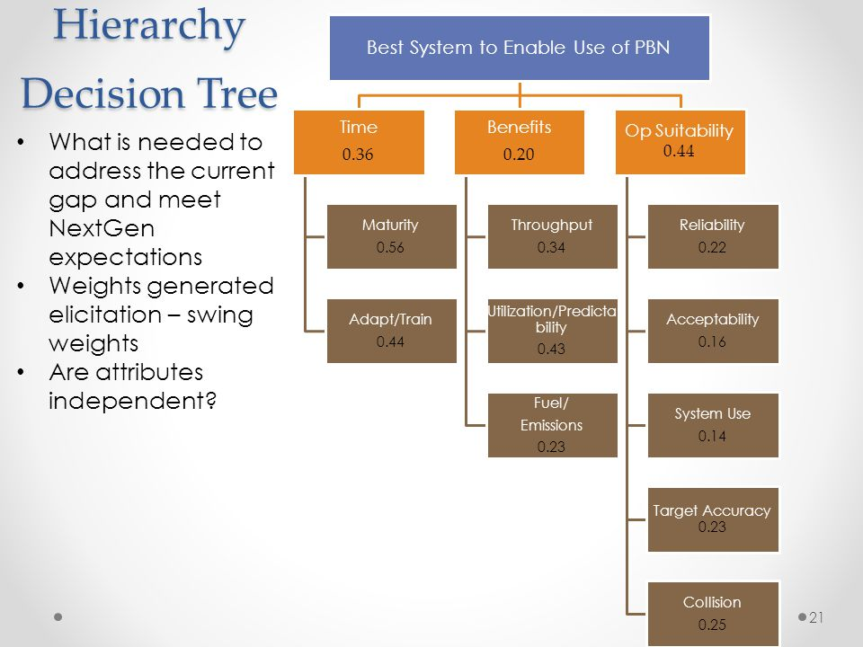 Hierarchy Decision Tree Best System to Enable Use of PBN Time 0.36 Maturity 0.56 Adapt/Train 0.44 Benefits 0.20 Throughput 0.34 Utilization/Predicta b