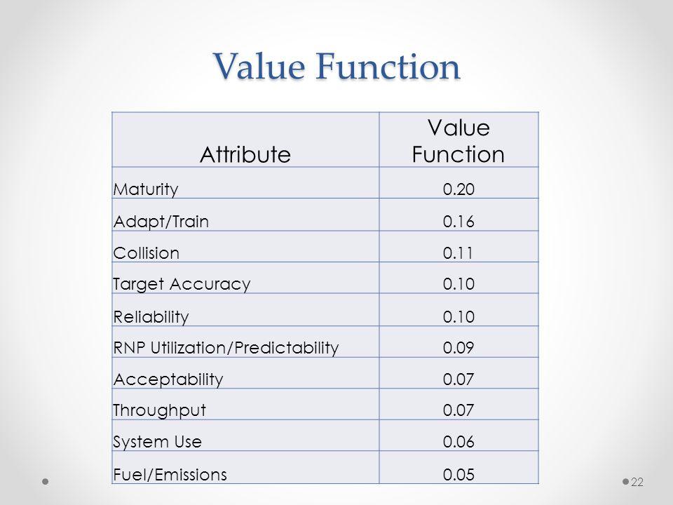 Value Function 22 Attribute Value Function Maturity0.20 Adapt/Train0.16 Collision0.11 Target Accuracy0.10 Reliability0.10 RNP Utilization/Predictabili
