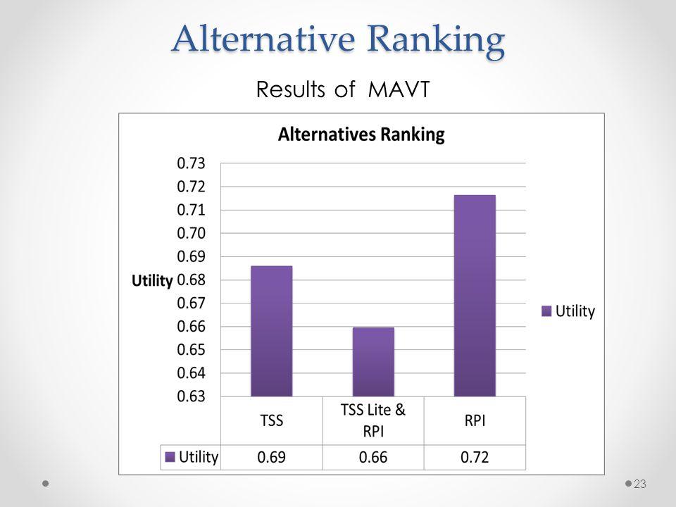 Alternative Ranking 23 Results of MAVT