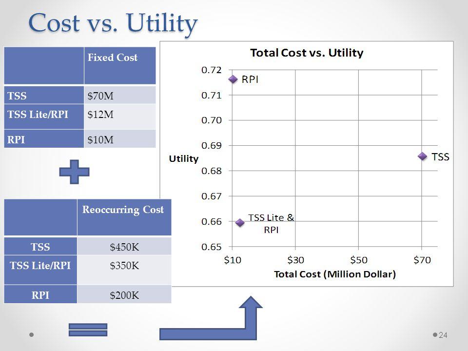 Cost vs. Utility 24 Fixed Cost TSS$70M TSS Lite/RPI$12M RPI$10M Reoccurring Cost TSS$450K TSS Lite/RPI$350K RPI$200K