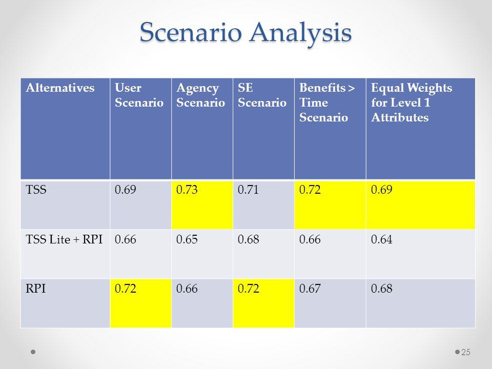 Scenario Analysis AlternativesUser Scenario Agency Scenario SE Scenario Benefits > Time Scenario Equal Weights for Level 1 Attributes TSS0.690.730.710.720.69 TSS Lite + RPI0.660.650.680.660.64 RPI0.720.660.720.670.68 25