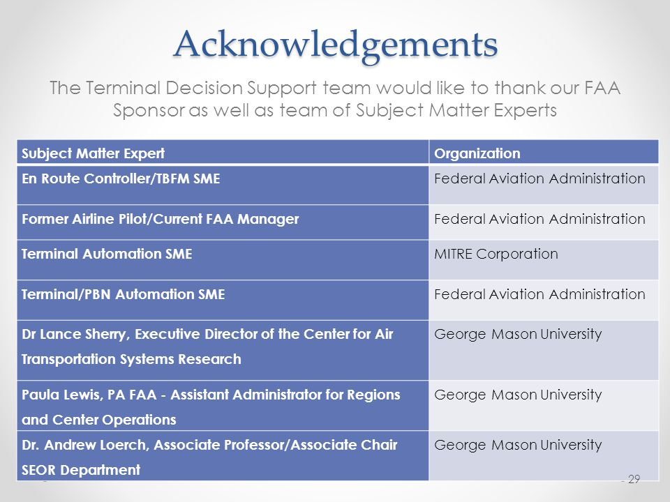 Acknowledgements The Terminal Decision Support team would like to thank our FAA Sponsor as well as team of Subject Matter Experts Subject Matter ExpertOrganization En Route Controller/TBFM SME Federal Aviation Administration Former Airline Pilot/Current FAA Manager Federal Aviation Administration Terminal Automation SME MITRE Corporation Terminal/PBN Automation SME Federal Aviation Administration Dr Lance Sherry, Executive Director of the Center for Air Transportation Systems Research George Mason University Paula Lewis, PA FAA - Assistant Administrator for Regions and Center Operations George Mason University Dr.