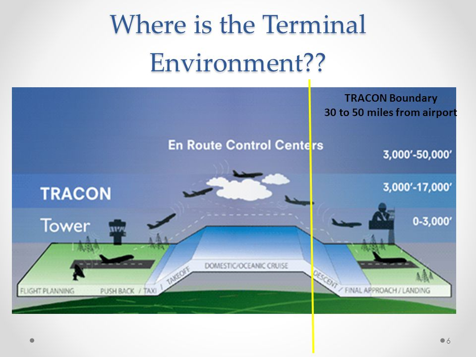 Where is the Terminal Environment?? TRACON Boundary 30 to 50 miles from airport 6