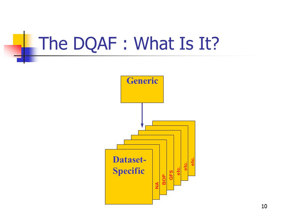 10 The DQAF : What Is It? Generic Dataset- Specific NA etc. BOP GFS etc.