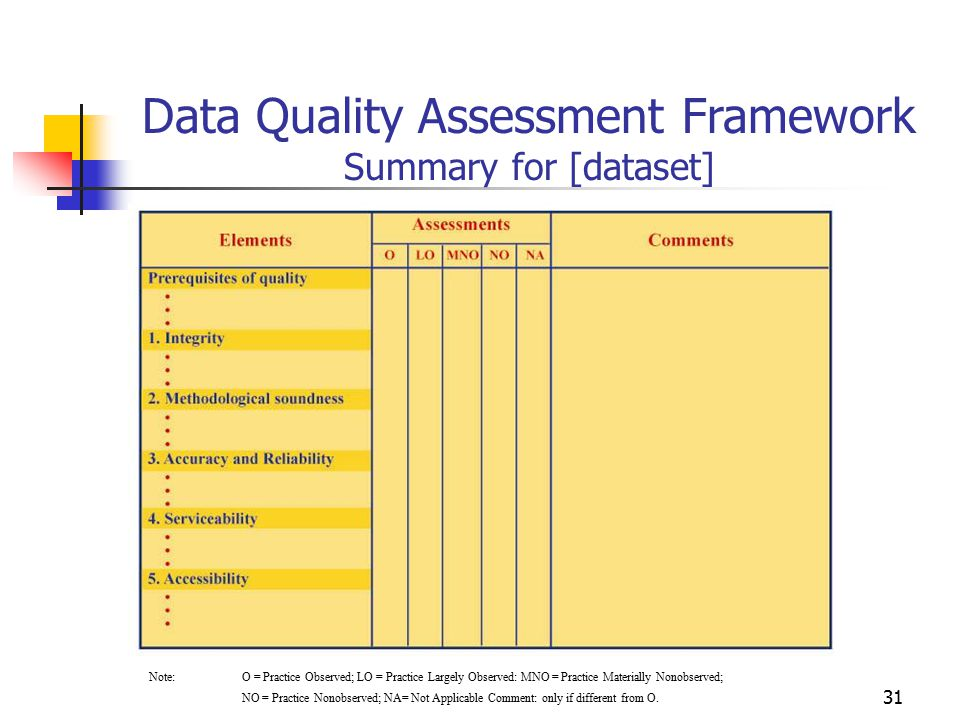 31 Data Quality Assessment Framework Summary for [dataset] Note: O = Practice Observed; LO = Practice Largely Observed: MNO = Practice Materially Nono