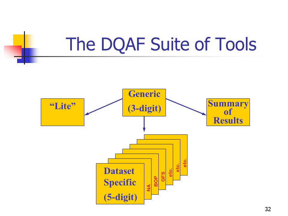 "32 Datas et (6- digit) ""Lite"" Generic (3-digit) Summary of Results Dataset Specific (5-digit) NA etc. BOP GFS etc. The DQAF Suite of Tools"