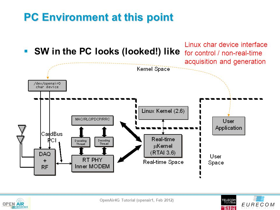 PC Environment at this point  SW in the PC looks (looked!) like OpenAir4G Tutorial (openair1, Feb 2012) Linux char device interface for control / non-real-time acquisition and generation