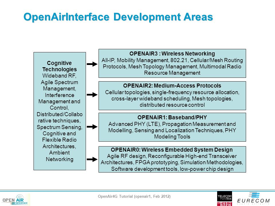 OpenAirInterface Development Areas OPENAIR1: Baseband/PHY Advanced PHY (LTE), Propagation Measurement and Modelling, Sensing and Localization Techniques, PHY Modeling Tools OPENAIR0: Wireless Embedded System Design Agile RF design, Reconfigurable High-end Transceiver Architectures, FPGA prototyping, Simulation Methodologies, Software development tools, low-power chip design Cognitive Technologies Wideband RF, Agile Spectrum Management, Interference Management and Control, Distributed/Collabo rative techniques, Spectrum Sensing, Cognitive and Flexible Radio Architectures, Ambient Networking OPENAIR2: Medium-Access Protocols Cellular topologies, single-frequency resource allocation, cross-layer wideband scheduling, Mesh topologies, distributed resource control OPENAIR3 : Wireless Networking All-IP, Mobility Management, 802.21, Cellular/Mesh Routing Protocols, Mesh Topology Management, Multimodal Radio Resource Management OpenAir4G Tutorial (openair1, Feb 2012)