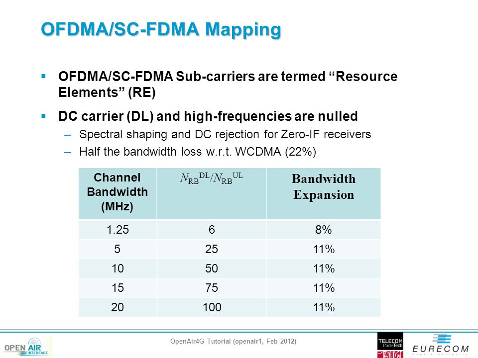 OFDMA/SC-FDMA Mapping  OFDMA/SC-FDMA Sub-carriers are termed Resource Elements (RE)  DC carrier (DL) and high-frequencies are nulled –Spectral shaping and DC rejection for Zero-IF receivers –Half the bandwidth loss w.r.t.