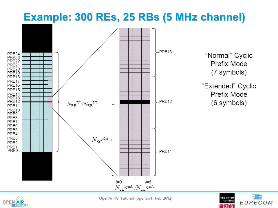 Example: 300 REs, 25 RBs (5 MHz channel) OpenAir4G Tutorial (openair1, Feb 2012) PRB0 PRB1 PRB2 PRB3 PRB4 PRB5 PRB6 PRB7 PRB8 PRB9 PRB10 PRB11 PRB12 PRB13 PRB14 PRB15 PRB16 PRB17 PRB18 PRB19 PRB20 PRB21 PRB22 PRB23 PRB24 PRB13 PRB12 PRB11 Normal Cyclic Prefix Mode (7 symbols) l=0l=6 N SC RB N RB DL /N RB UL N UL symb /N UL symb Extended Cyclic Prefix Mode (6 symbols)