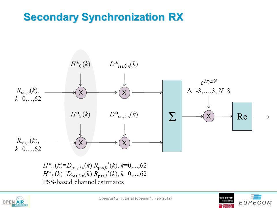 Secondary Synchronization RX OpenAir4G Tutorial (openair1, Feb 2012) H* 0 (k) R sss,0 (k), k=0,...,62 X D* sss,0,n (k) X e 2  j  /N  =-3,…,3, N=8 X