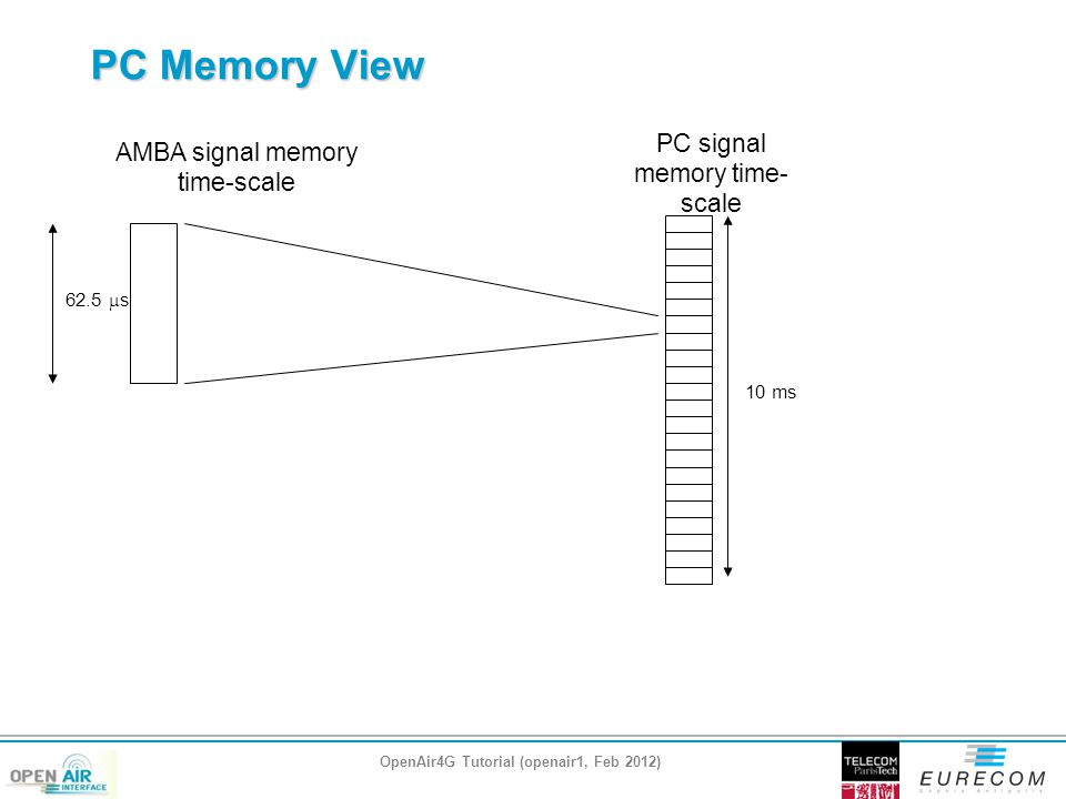 PC Memory View AMBA signal memory time-scale PC signal memory time- scale 62.5  s 10 ms OpenAir4G Tutorial (openair1, Feb 2012)