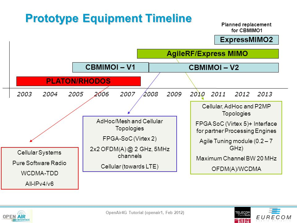 Prototype Equipment Timeline 200320042005200620072008 PLATON/RHODOS CBMIMOI – V1 AgileRF/Express MIMO Cellular Systems Pure Software Radio WCDMA-TDD All-IPv4/v6 AdHoc/Mesh and Cellular Topologies FPGA-SoC (Virtex 2) 2x2 OFDM(A) @ 2 GHz, 5MHz channels Cellular (towards LTE) Cellular, AdHoc and P2MP Topologies FPGA SoC (Virtex 5)+ Interface for partner Processing Engines Agile Tuning module (0.2 – 7 GHz) Maximum Channel BW 20 MHz OFDM(A)/WCDMA 200920102011 ExpressMIMO2 20122013 CBMIMOI – V2 OpenAir4G Tutorial (openair1, Feb 2012) Planned replacement for CBMIMO1
