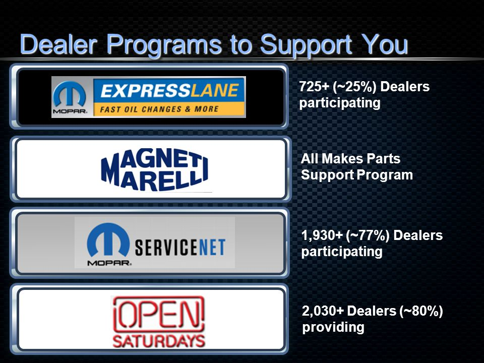 Dealer Programs to Support You 725+ (~25%) Dealers participating All Makes Parts Support Program 1,930+ (~77%) Dealers participating 2,030+ Dealers (~80%) providing