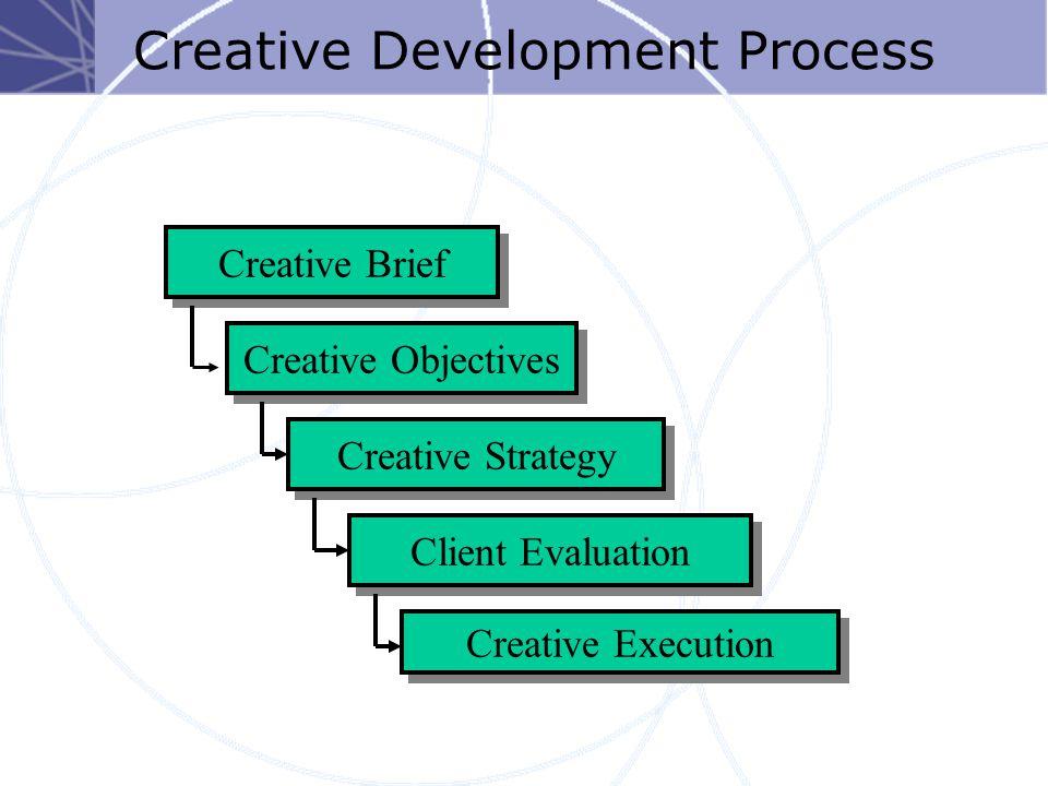 Creative Brief 1.Problem (that advertising will resolve) 2.