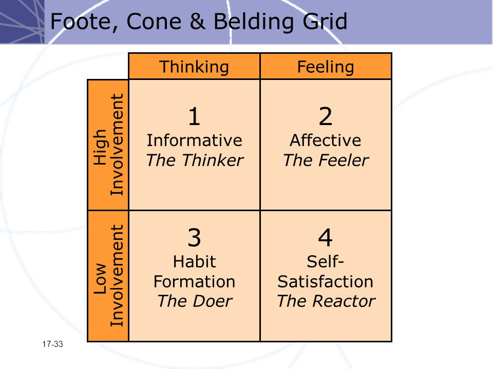 17-33 Foote, Cone & Belding Grid 1 Informative The Thinker 3 Habit Formation The Doer ThinkingFeeling Low Involvement 2 Affective The Feeler 4 Self- Satisfaction The Reactor High Involvement