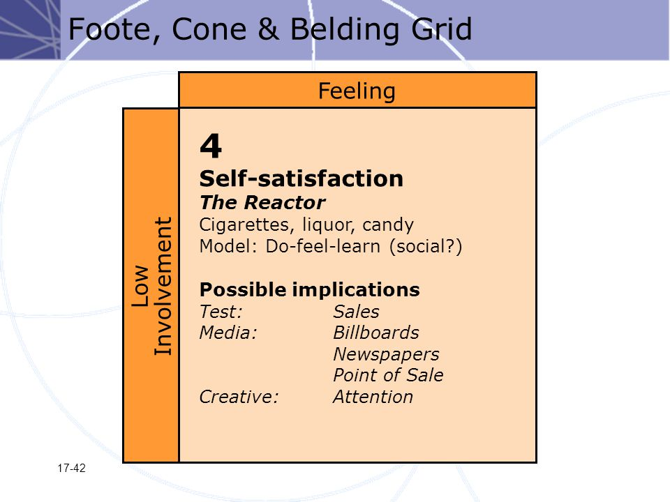 17-42 Foote, Cone & Belding Grid 4 Self-satisfaction The Reactor Cigarettes, liquor, candy Model: Do-feel-learn (social ) Possible implications Test:Sales Media:Billboards Newspapers Point of Sale Creative:Attention Feeling Low Involvement