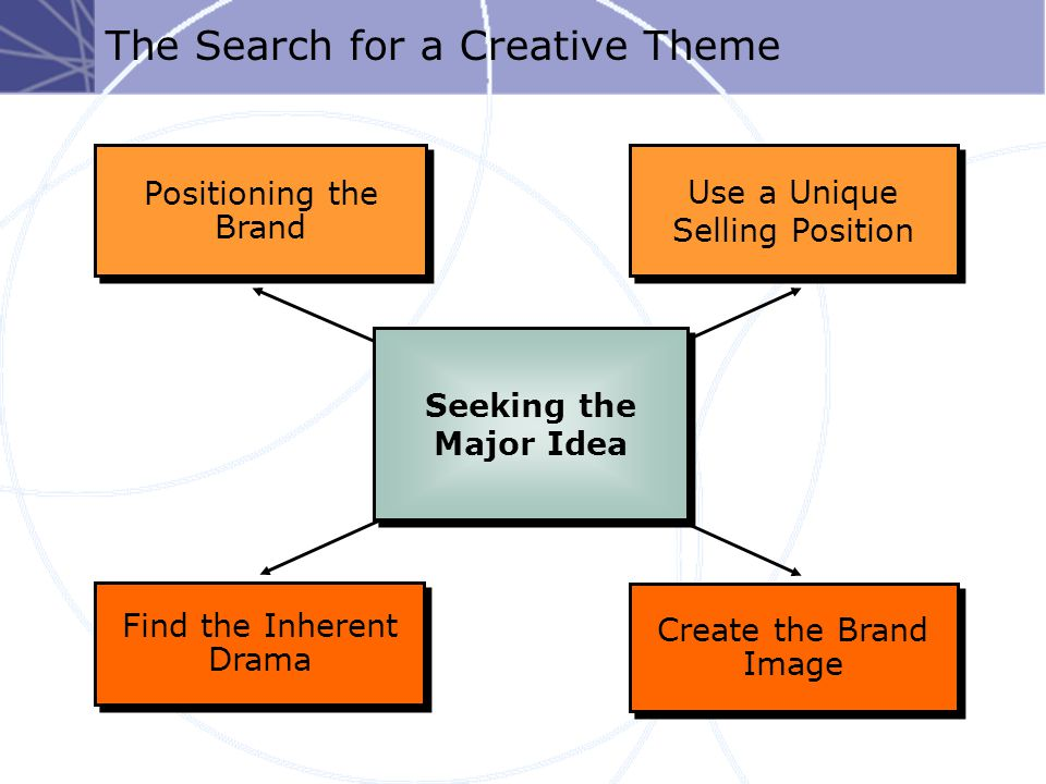 The Search for a Creative Theme Positioning the Brand Use a Unique Selling Position Use a Unique Selling Position Create the Brand Image Find the Inherent Drama Seeking the Major Idea