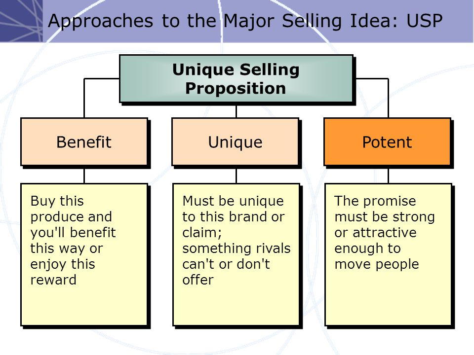 17-40 Foote, Cone & Belding Grid 3 Habit formation The Doer Food-household items Model: Do-learn-feel (responsive?) Possible implications Test:Sales Media:Small space ads 10-second ID's Radio; Point of Sale Creative:Reminder Thinking Low Involvement