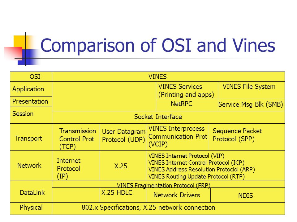 Comparison of OSI and Windows-NT t OSIWindows-NT 802.x Specifications Network Driver Interface Specification (NDIS) Network Drivers, 802.x Specifications Application Presentation Session Transport Network DataLink Physical Redirector, RequestorNamed Pipes TLI Socket Interface Service Message Block (SMB) Windows Presentation Manager NetBIOS NetBIOS Extended User Interface (NetBEUI) Transmission Control Protocol TCP/IP
